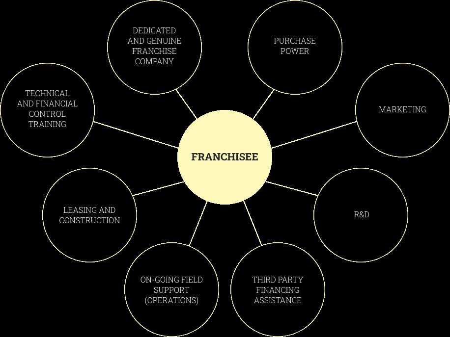 piri-franchise