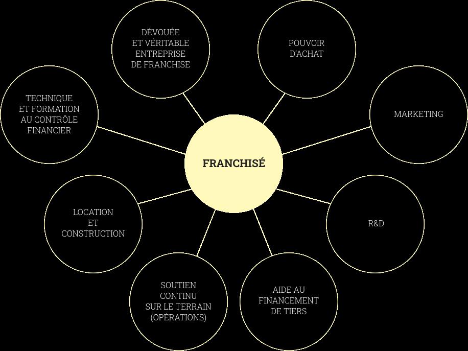 piri-graphique-franchise